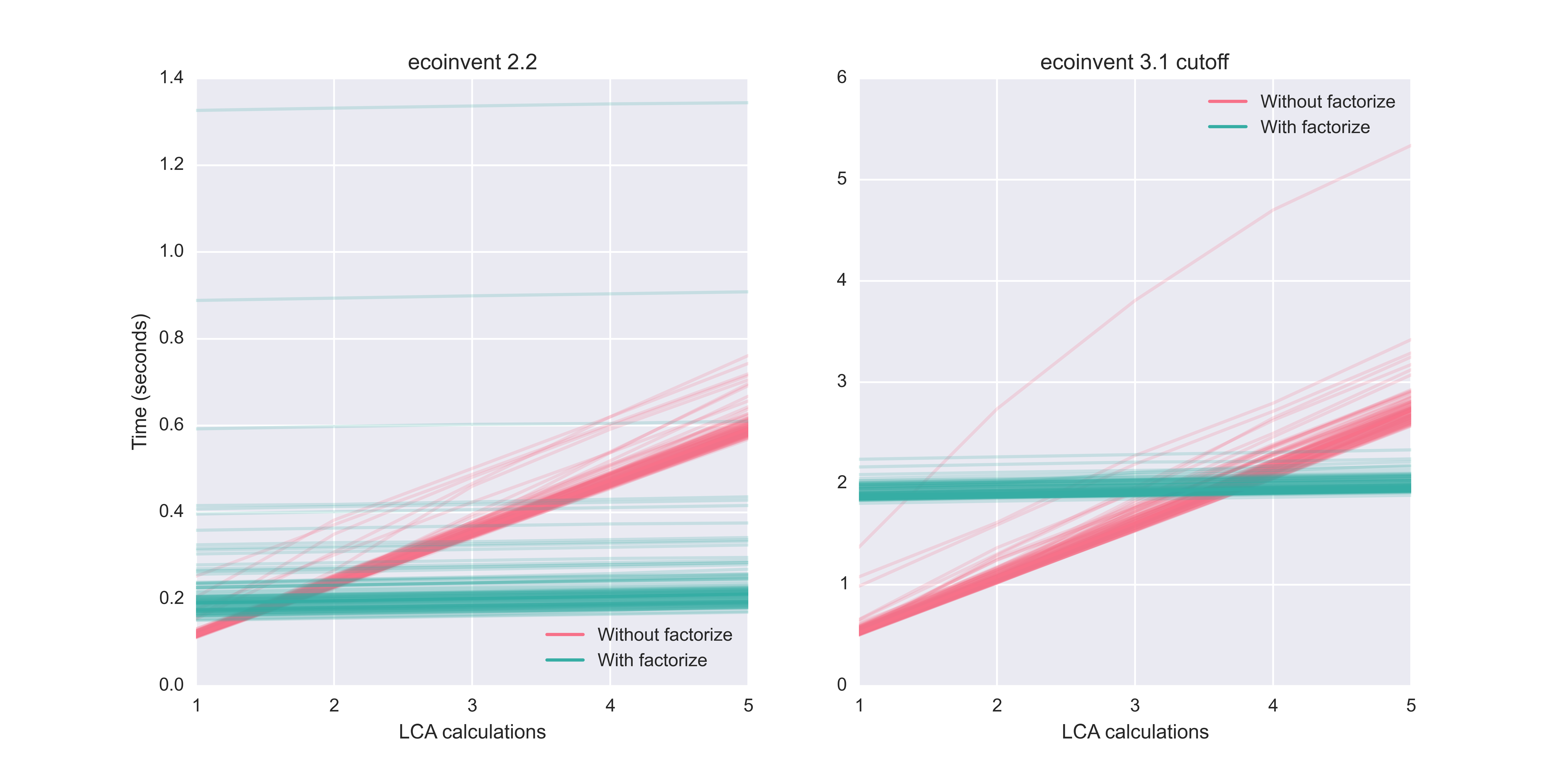 Making LCA calculations faster | Spatial Assessment